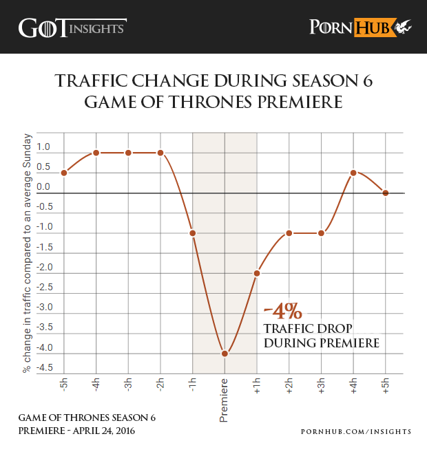 pornhub-insights-game-of-thrones-season-6-premiere-traffic