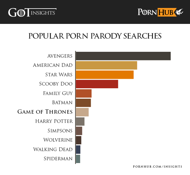 pornhub-insights-game-of-thrones-popular-parodies